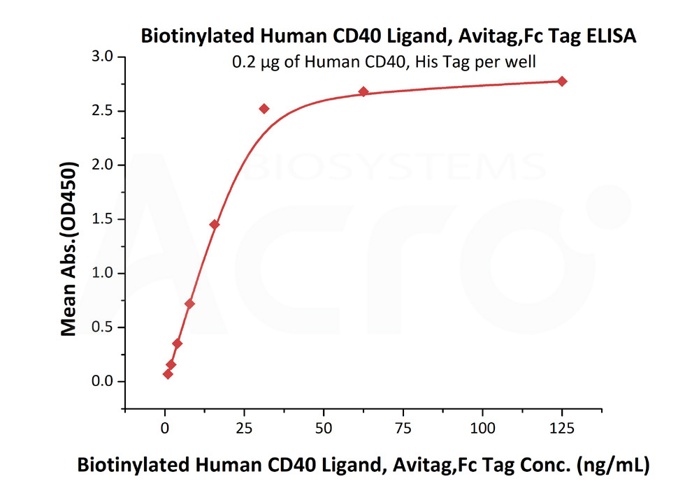 Biotinylated Human CD40 Ligand, Fc TagBiotinylated Human CD40 Ligand, Fc Tag (Cat. No. CDL-H82F1) ELISA bioactivity