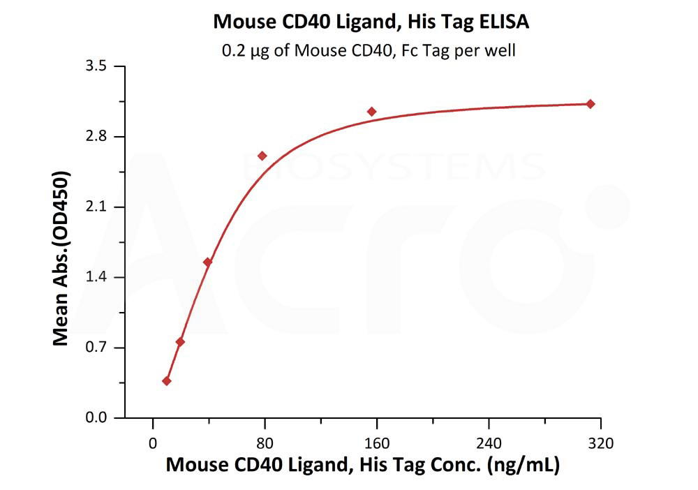 Mouse CD40 Ligand, His TagMouse CD40 Ligand, His Tag (Cat. No. CDL-M5248) ELISA bioactivity