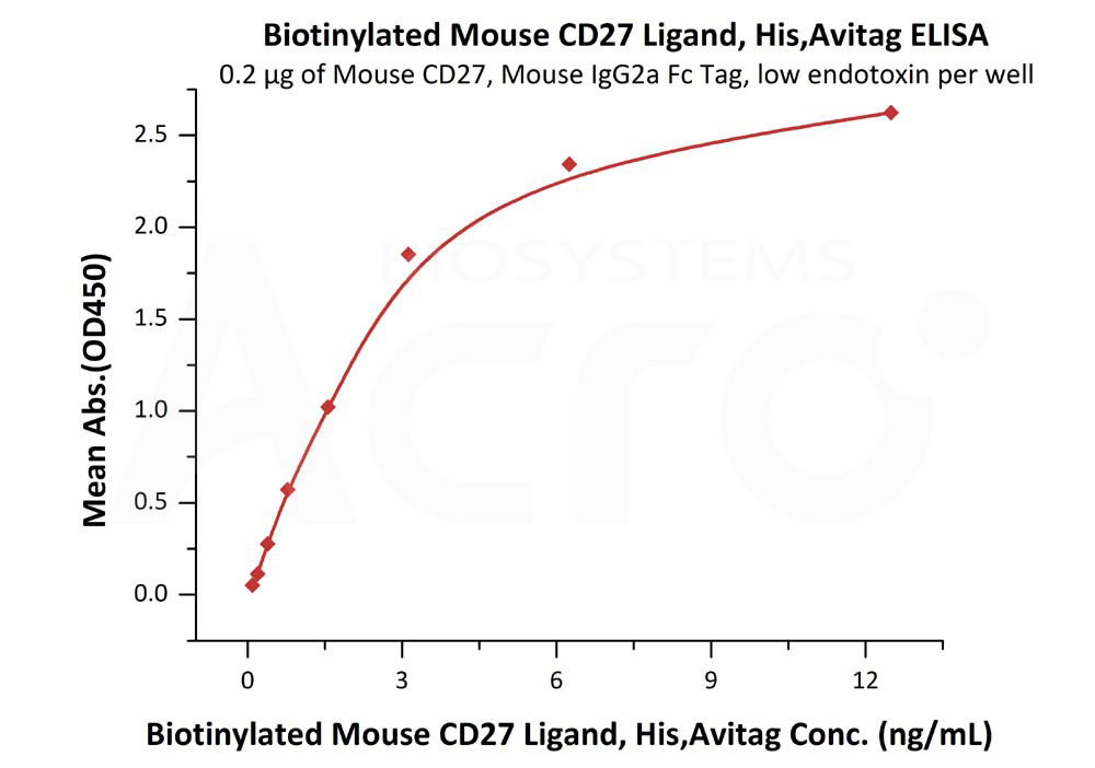Biotinylated Mouse CD27 Ligand, His Tag, Avi TagBiotinylated Mouse CD27 Ligand, His Tag, Avi Tag (Cat. No. CDL-M82Qb) ELISA bioactivity