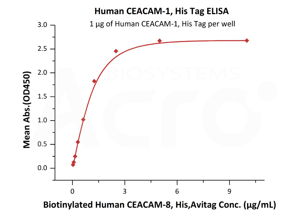 Human CEACAM-1, His TagHuman CEACAM-1, His Tag (Cat. No. CE1-H5220) ELISA bioactivity