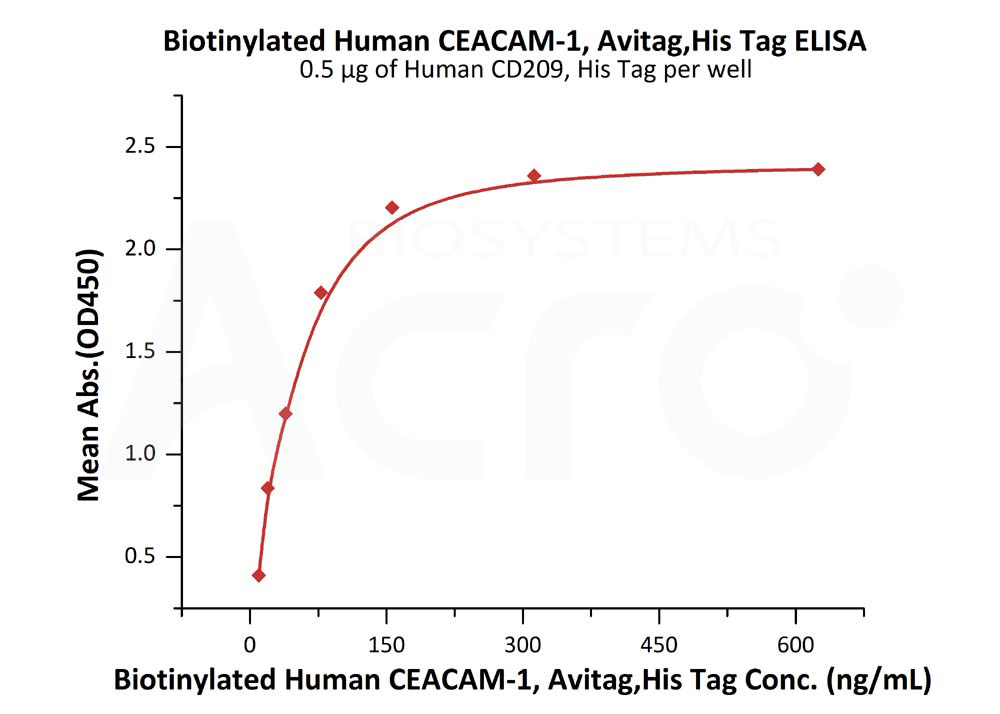 Biotinylated Human CEACAM-1, Avitag,His TagBiotinylated Human CEACAM-1, Avitag,His Tag (Cat. No. CE1-H82E5) ELISA bioactivity