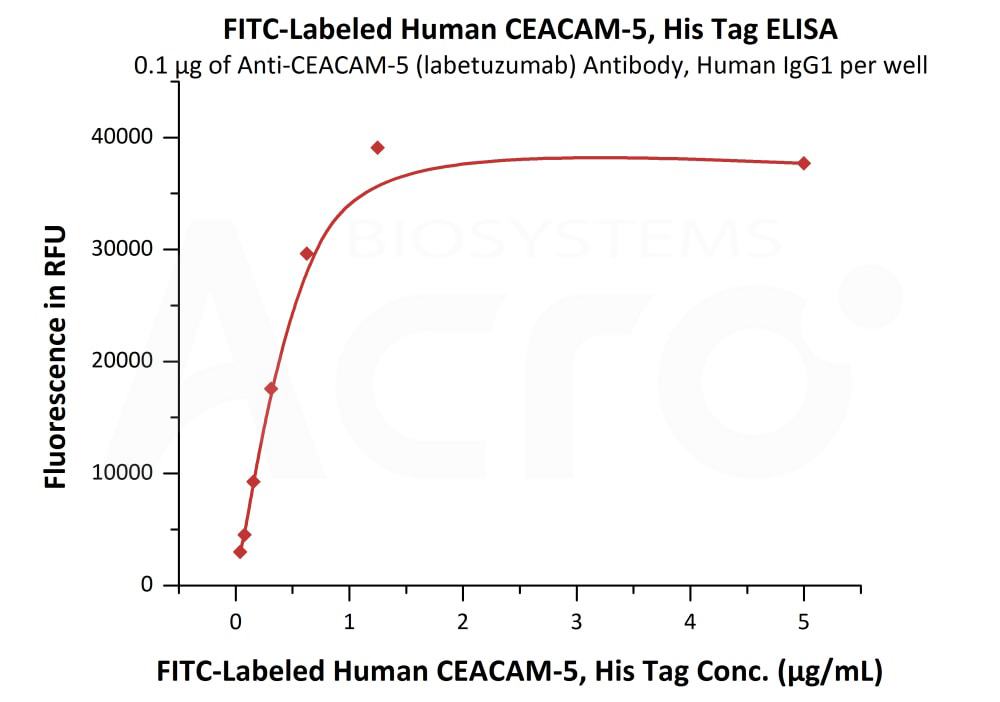 FITC-Labeled Human CEACAM-5, His TagFITC-Labeled Human CEACAM-5, His Tag (Cat. No. CE5-HF254) ELISA bioactivity