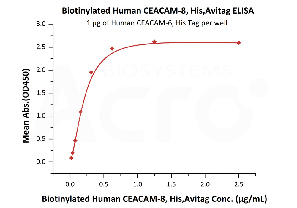 Biotinylated Human CEACAM-8, His Tag, Avi TagBiotinylated Human CEACAM-8, His Tag, Avi Tag (Cat. No. CE8-H82E9) ELISA bioactivity