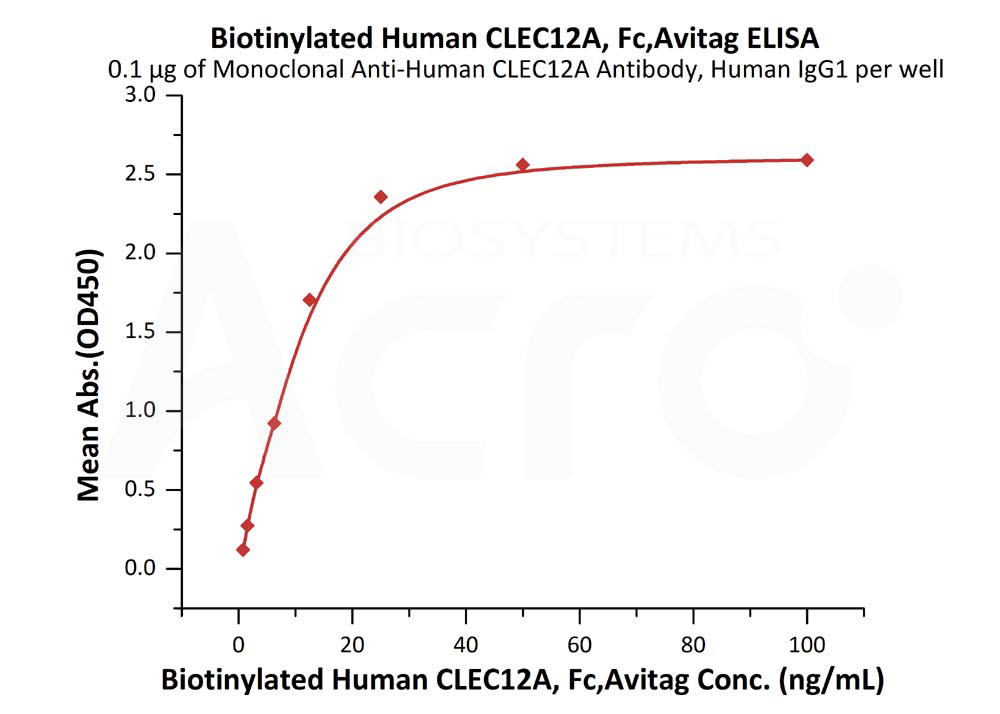 Biotinylated Human CLEC12A, Fc,AvitagBiotinylated Human CLEC12A, Fc,Avitag (Cat. No. CLA-H82F7) ELISA bioactivity