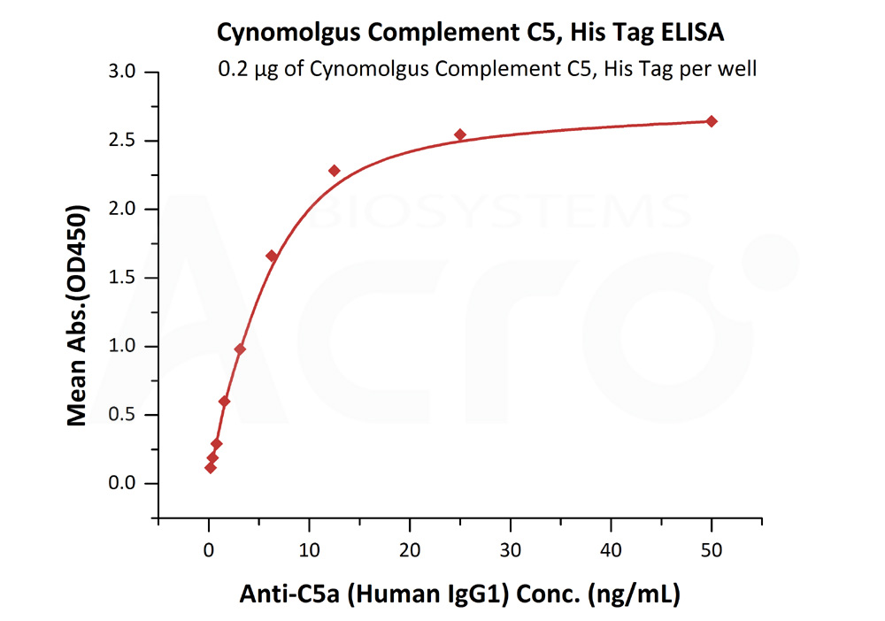 Cynomolgus Complement C5, His TagCynomolgus Complement C5, His Tag (Cat. No. CO5-C52Hx) ELISA bioactivity