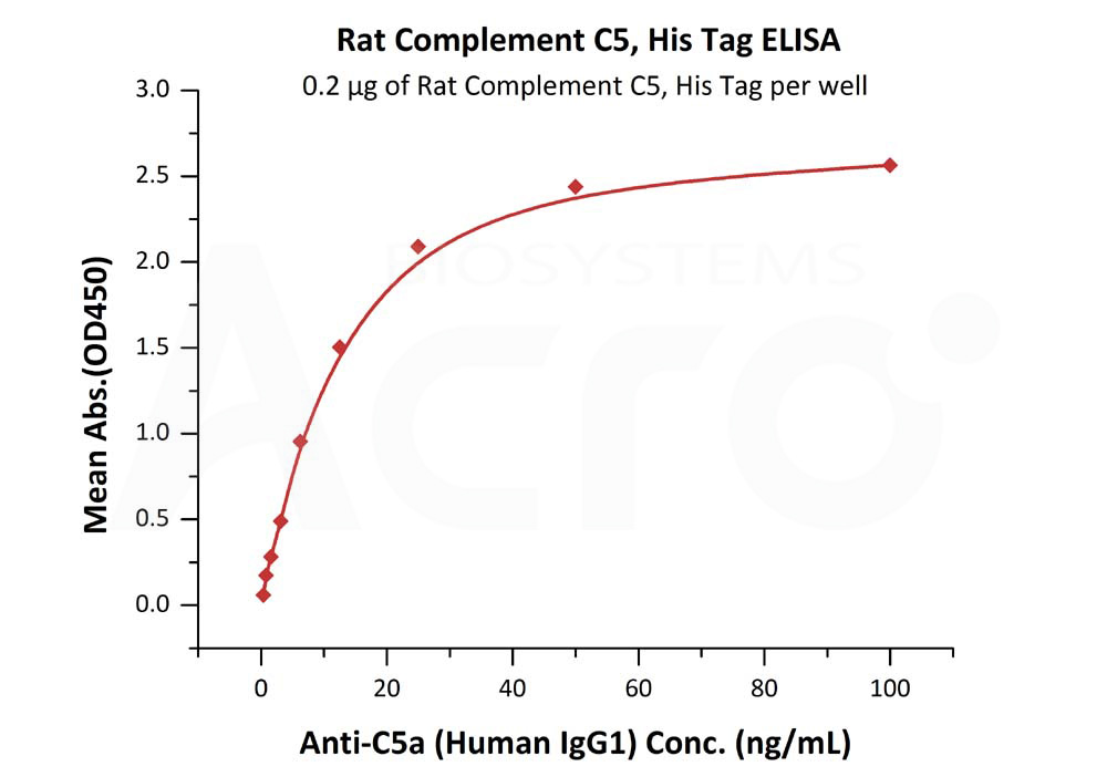 Rat Complement C5, His TagRat Complement C5, His Tag (Cat. No. CO5-R52H5) ELISA bioactivity