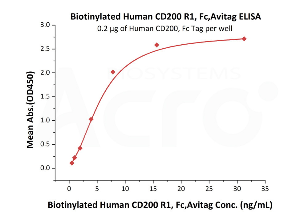 Biotinylated Human CD200 R1, Fc TagBiotinylated Human CD200 R1, Fc Tag (Cat. No. CR2-H82F4) ELISA bioactivity