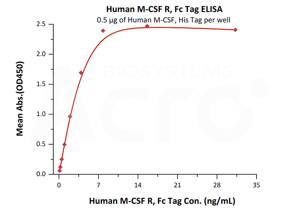 Human M-CSF R, Fc Tag, low endotoxinHuman M-CSF R, Fc Tag, low endotoxin (Cat. No. CSR-H5258) ELISA bioactivity