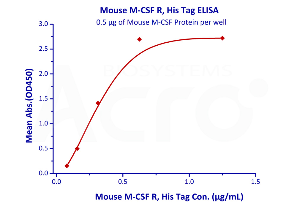 Mouse M-CSF R, His TagMouse M-CSF R, His Tag (Cat. No. CSR-M52E7) ELISA bioactivity