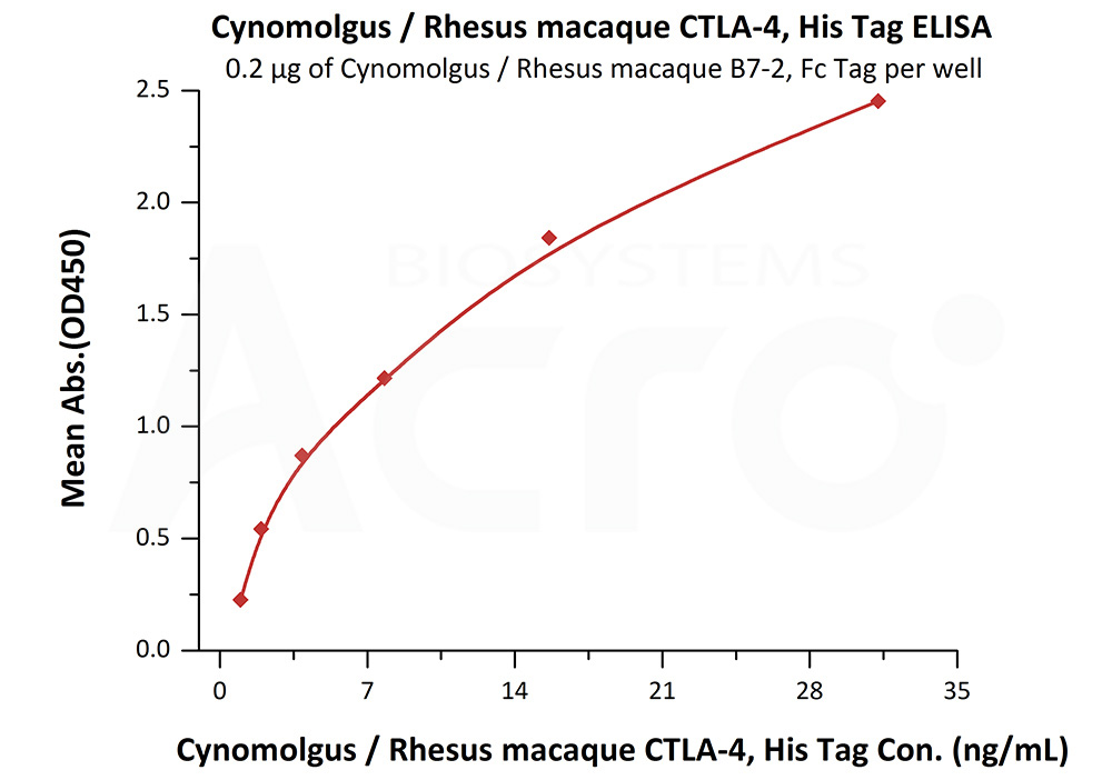Cynomolgus / Rhesus macaque CTLA-4, His TagCynomolgus / Rhesus macaque CTLA-4, His Tag (Cat. No. CT4-C5227) ELISA bioactivity