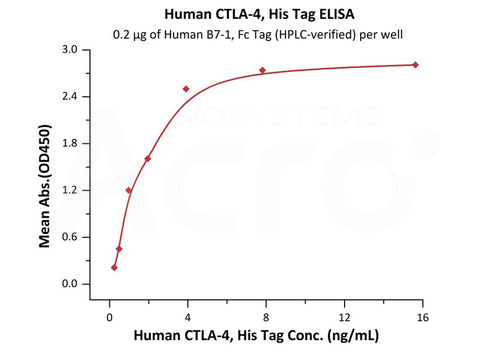 Human CTLA-4, His TagHuman CTLA-4, His Tag (Cat. No. CT4-H5229) ELISA bioactivity