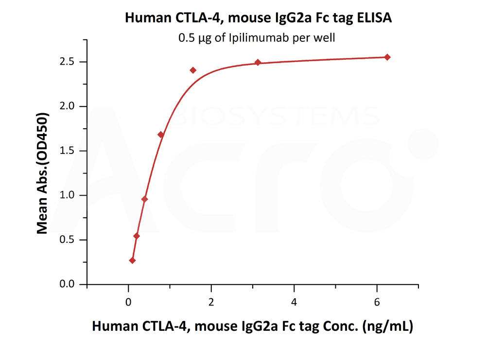 Human CTLA-4, mouse IgG2a Fc Tag, low endotoxinHuman CTLA-4, mouse IgG2a Fc Tag, low endotoxin (Cat. No. CT4-H52A4) ELISA bioactivity