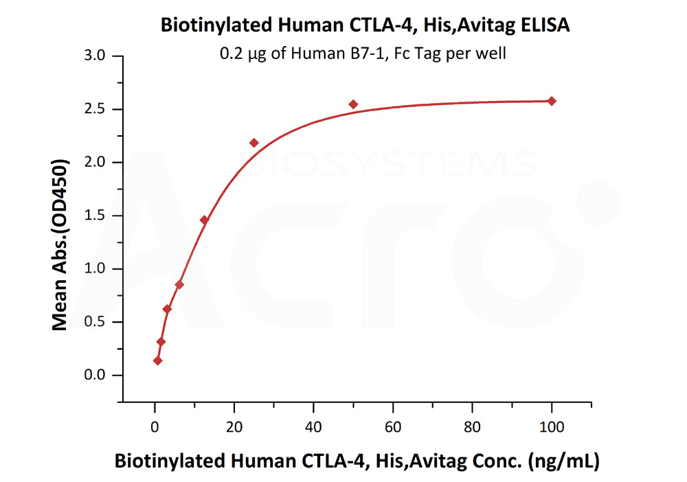 Biotinylated Human CTLA-4, His,AvitagBiotinylated Human CTLA-4, His,Avitag (Cat. No. CT4-H82E1) ELISA bioactivity