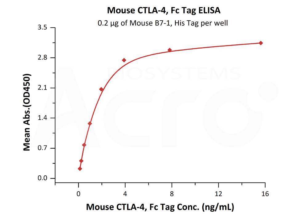 Mouse CTLA-4, Fc TagMouse CTLA-4, Fc Tag (Cat. No. CT4-M5256) ELISA bioactivity