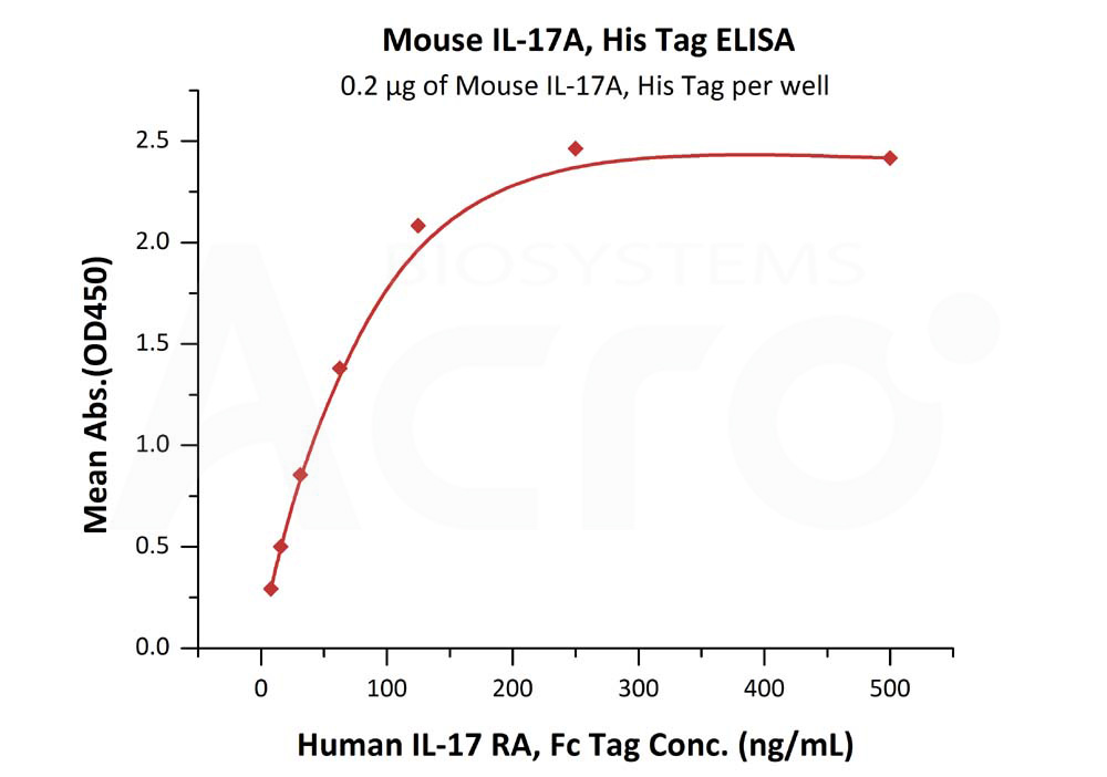 Mouse IL-17A / CTLA-8, His TagMouse IL-17A / CTLA-8, His Tag (Cat. No. CT8-M5240) ELISA bioactivity
