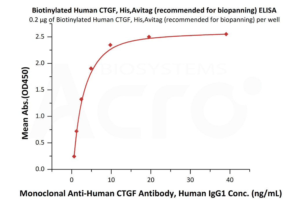 Biotinylated Human CTGF, His,Avitag (recommended for biopanning)Biotinylated Human CTGF, His,Avitag (recommended for biopanning) (Cat. No. CTF-H82E6) ELISA bioactivity