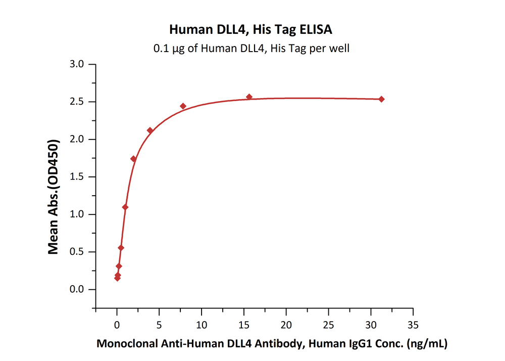 Human DLL4, His TagHuman DLL4, His Tag (Cat. No. DL4-H5227) ELISA bioactivity