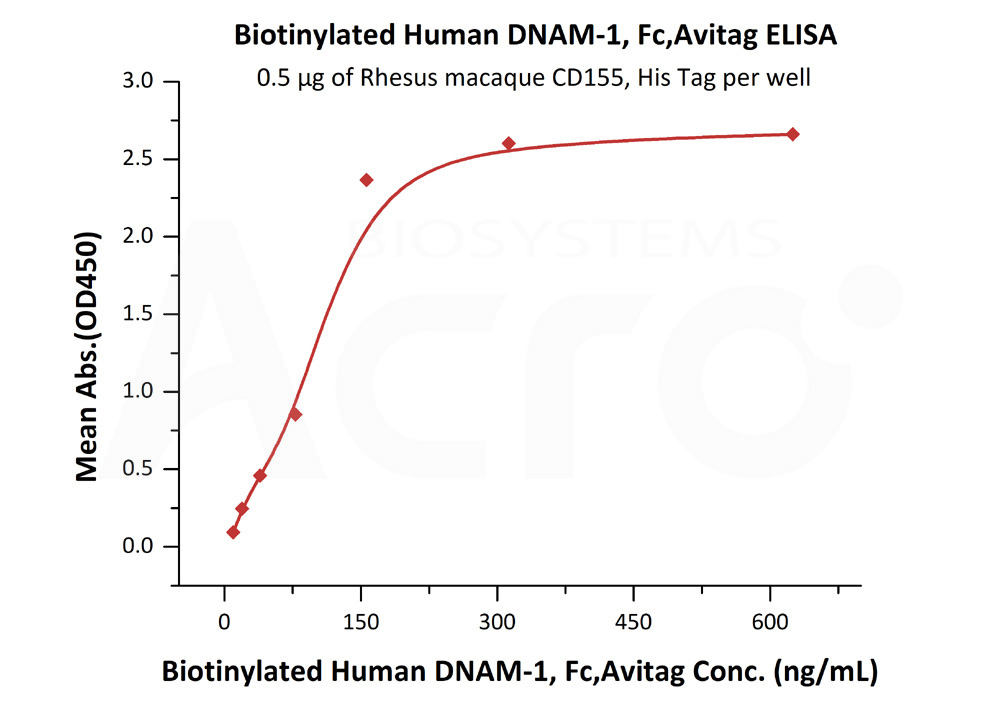 Biotinylated Human DNAM-1, Fc TagBiotinylated Human DNAM-1, Fc Tag (Cat. No. DN1-H82F9) ELISA bioactivity