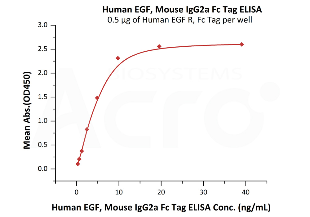 Human EGF, Mouse IgG2a Fc TagHuman EGF, Mouse IgG2a Fc Tag (Cat. No. EGF-H525b) ELISA bioactivity