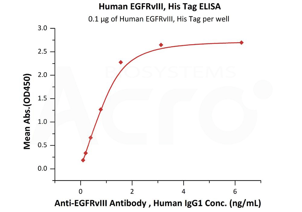 Human EGFRvIII, His TagHuman EGFRvIII, His Tag (Cat. No. EGI-H52H4) ELISA bioactivity