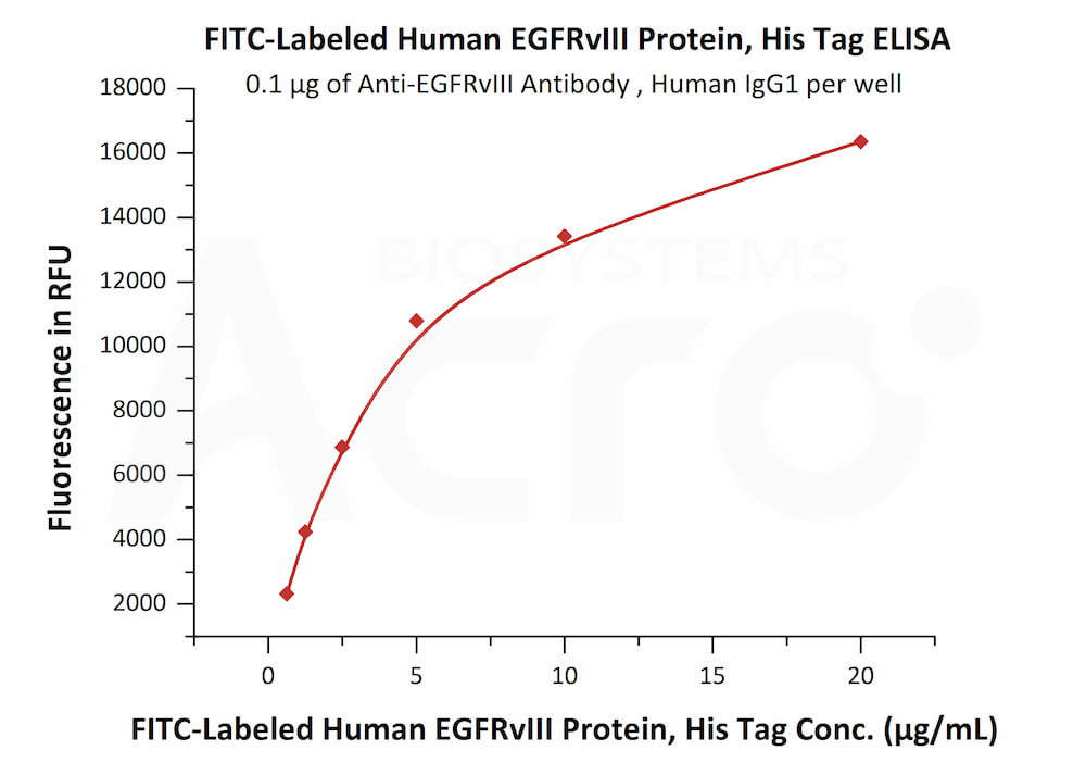 FITC-Labeled Human EGFRvIII Protein, His TagFITC-Labeled Human EGFRvIII Protein, His Tag (Cat. No. EGI-HF2H7) ELISA bioactivity