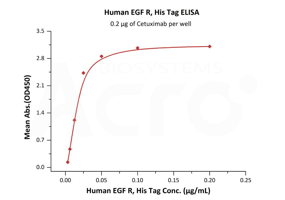 Human EGF R, His TagHuman EGF R, His Tag (Cat. No. EGR-H5222) ELISA bioactivity