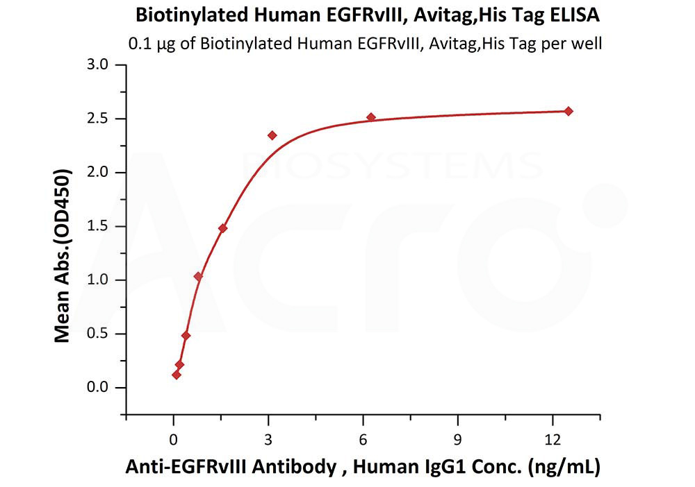 Biotinylated Human EGFRvIII, His TagBiotinylated Human EGFRvIII, His Tag (Cat. No. EGR-H82E0) ELISA bioactivity