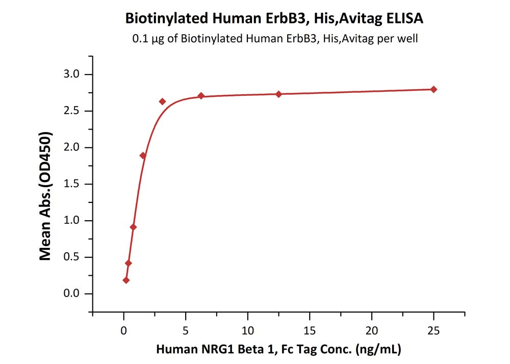 Biotinylated Human ErbB3, His,AvitagBiotinylated Human ErbB3, His,Avitag (Cat. No. ER3-H82E6) ELISA bioactivity