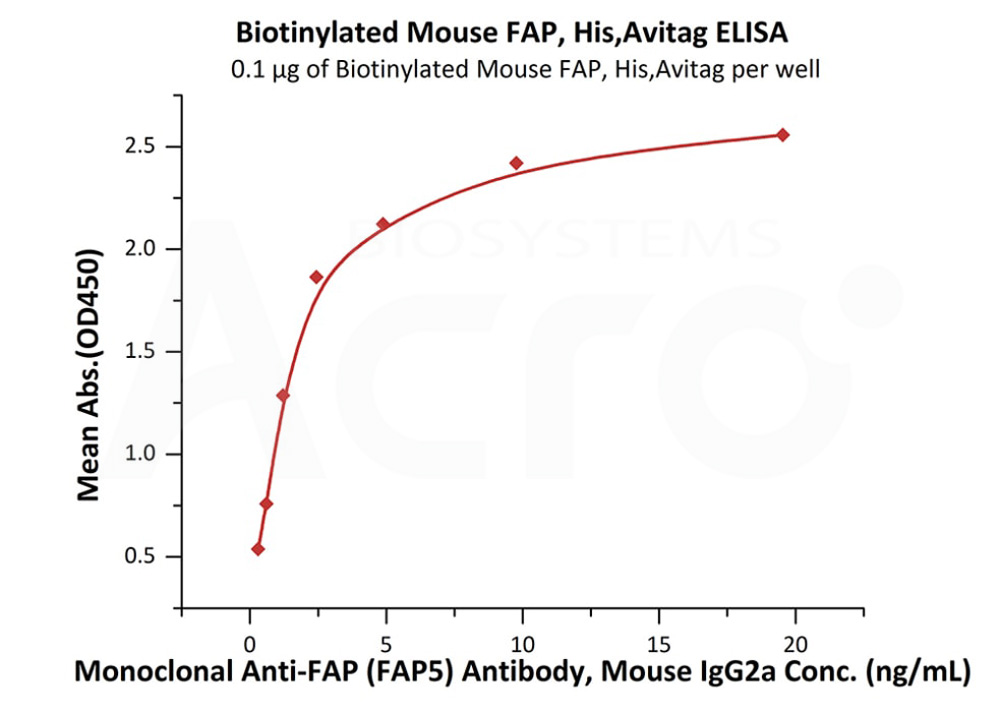 Biotinylated Mouse FAP, His,Avitag™Biotinylated Mouse FAP, His,Avitag™ (Cat. No. FAP-M82Q5) ELISA bioactivity