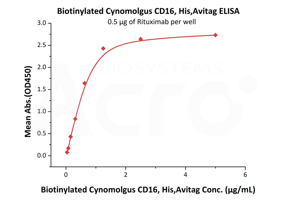 Biotinylated Cynomolgus CD16, His,Avitag (BLI verified)Biotinylated Cynomolgus CD16, His,Avitag (BLI verified) (Cat. No. FC6-C82E0) ELISA bioactivity