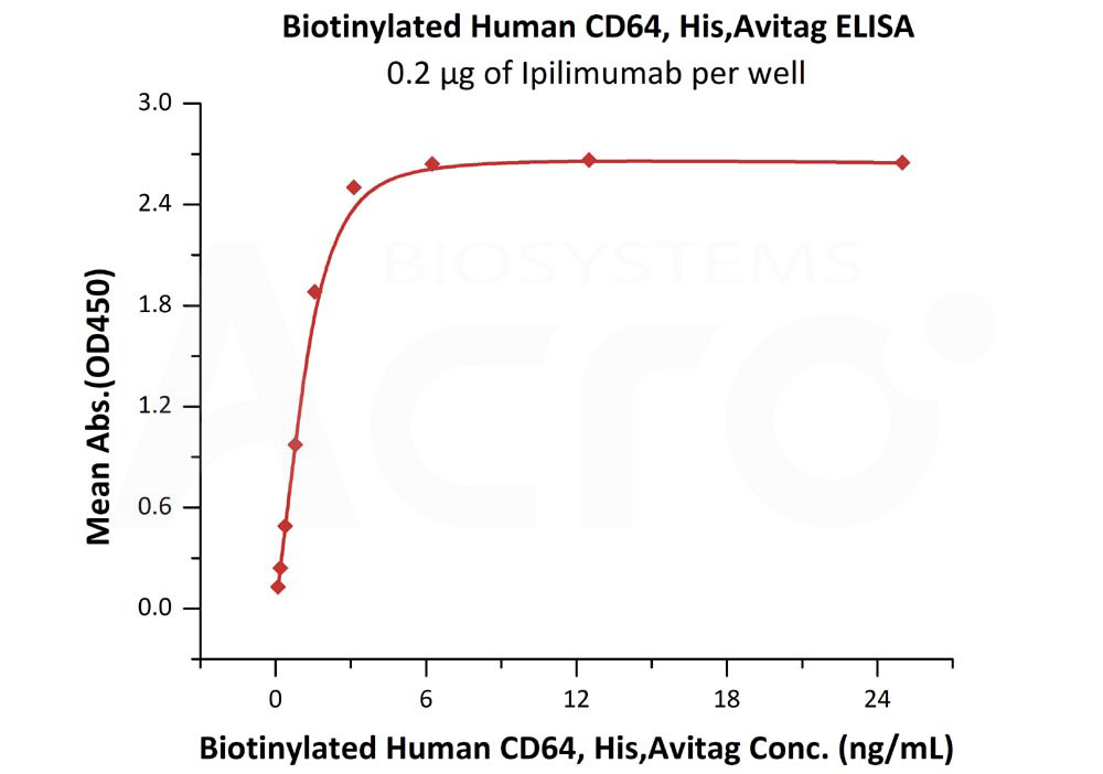 Biotinylated Human CD64, His,Avitag (SPR & BLI verified)Biotinylated Human CD64, His,Avitag (SPR & BLI verified) (Cat. No. FCA-H82E8) ELISA bioactivity