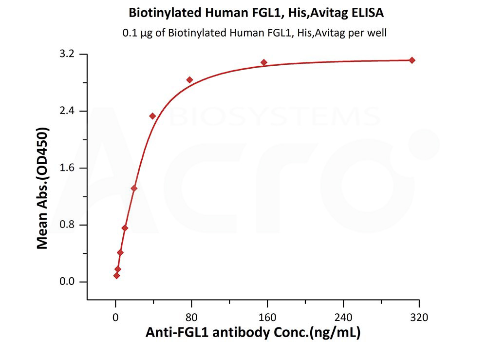 Biotinylated Human FGL1, His,Avitag (recommended for biopanning)Biotinylated Human FGL1, His,Avitag (recommended for biopanning) (Cat. No. FG1-H82Ey) ELISA bioactivity