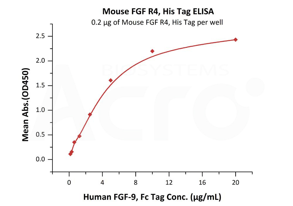Mouse FGF R4, His TagMouse FGF R4, His Tag (Cat. No. FG4-M52Ha) ELISA bioactivity