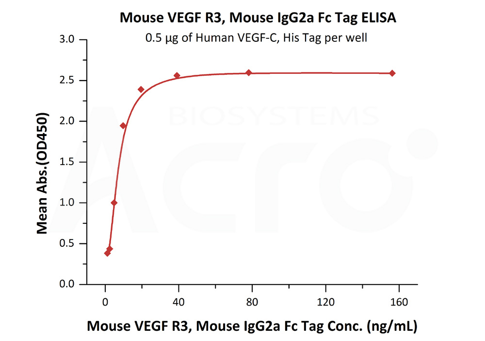 Mouse VEGF R3, Mouse IgG2a Fc Tag, low endotoxinMouse VEGF R3, Mouse IgG2a Fc Tag, low endotoxin (Cat. No. FL4-M5251) ELISA bioactivity