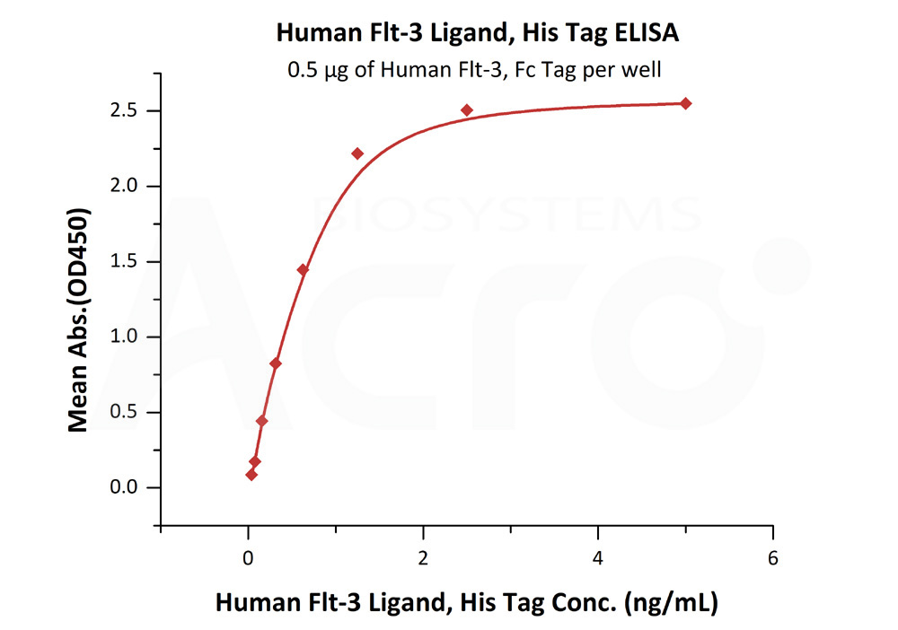 Human Flt-3 Ligand, His TagHuman Flt-3 Ligand, His Tag (Cat. No. FLL-H5223) ELISA bioactivity