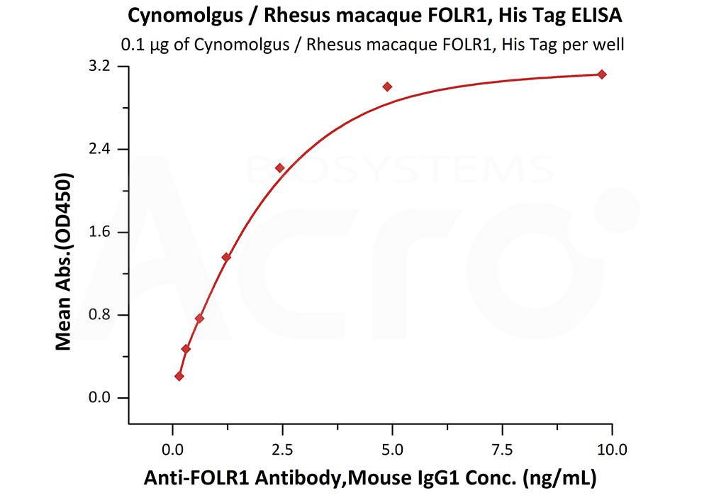 Rhesus macaque FOLR1, His tagRhesus macaque FOLR1, His tag (Cat. No. FO1-C52H8) ELISA bioactivity