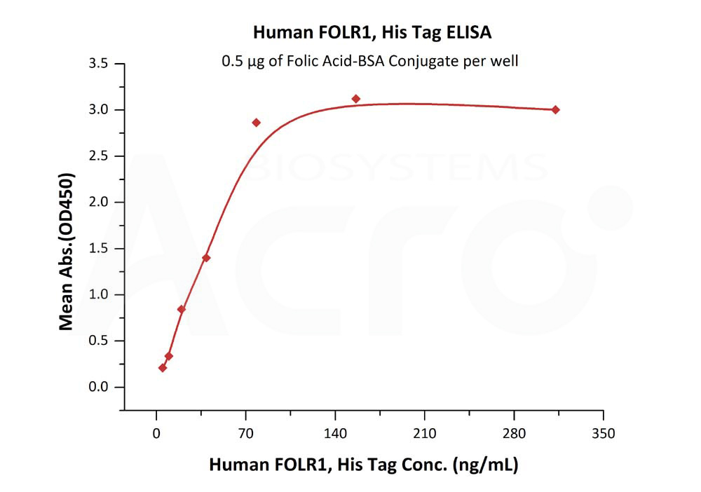 Human FOLR1, His TagHuman FOLR1, His Tag (Cat. No. FO1-H52H1) ELISA bioactivity