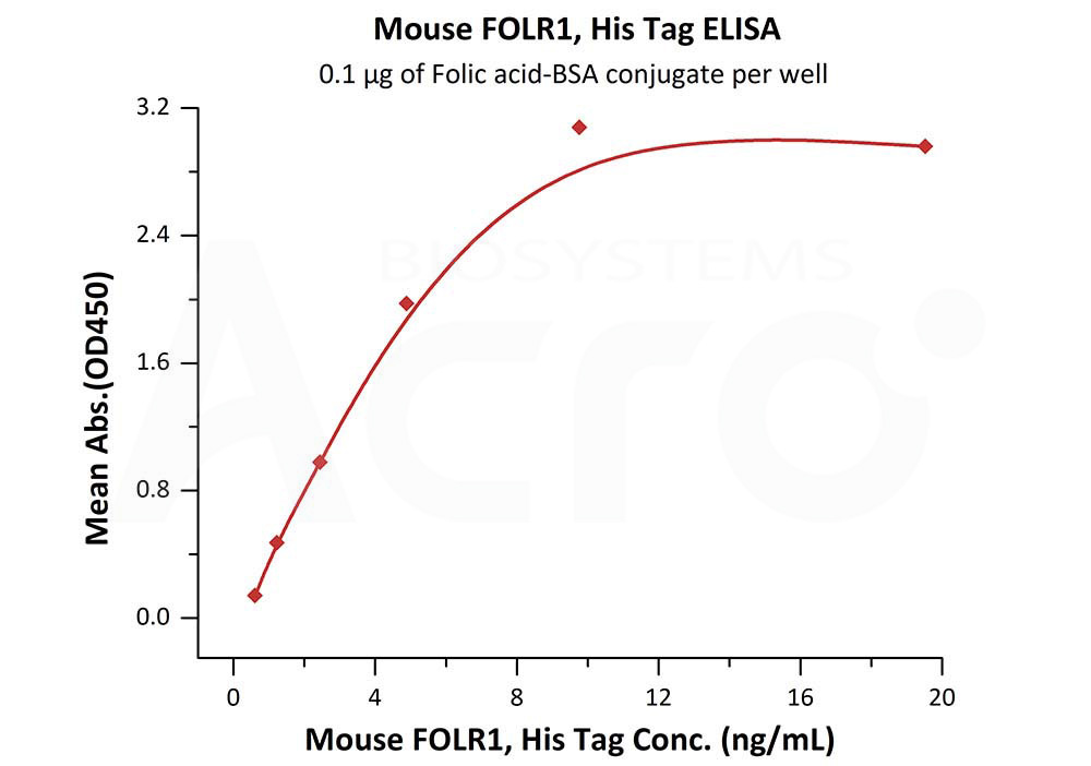 Mouse FOLR1, His TagMouse FOLR1, His Tag (Cat. No. FO1-M5225) ELISA bioactivity