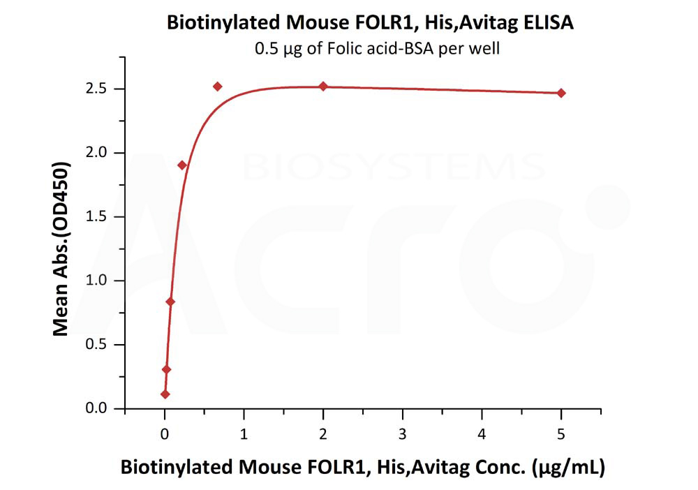 Biotinylated Mouse FOLR1, His TagBiotinylated Mouse FOLR1, His Tag (Cat. No. FO1-M82E9) ELISA bioactivity