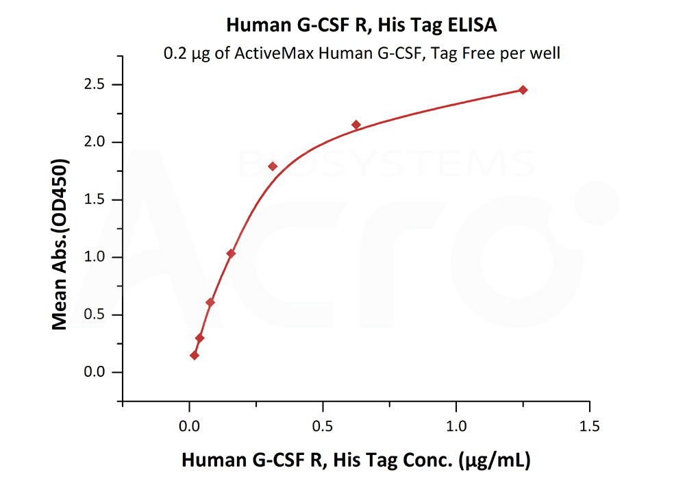 Human G-CSF R, His TagHuman G-CSF R, His Tag (Cat. No. GCR-H5223) ELISA bioactivity