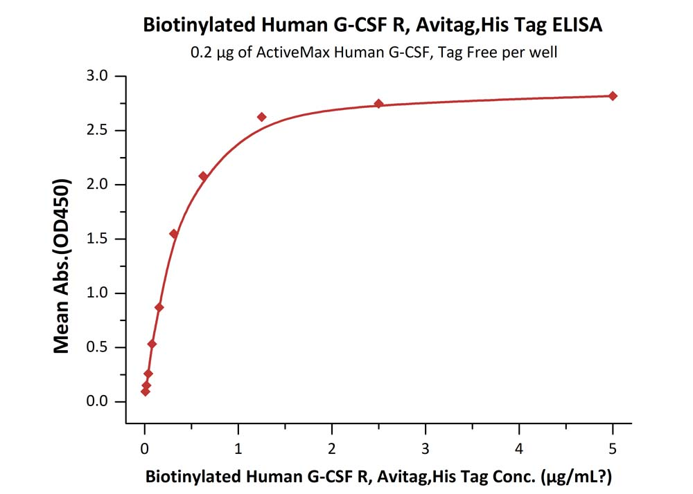 Biotinylated Human G-CSF R, Avitag,His TagBiotinylated Human G-CSF R, Avitag,His Tag (Cat. No. GCR-H82E4) ELISA bioactivity
