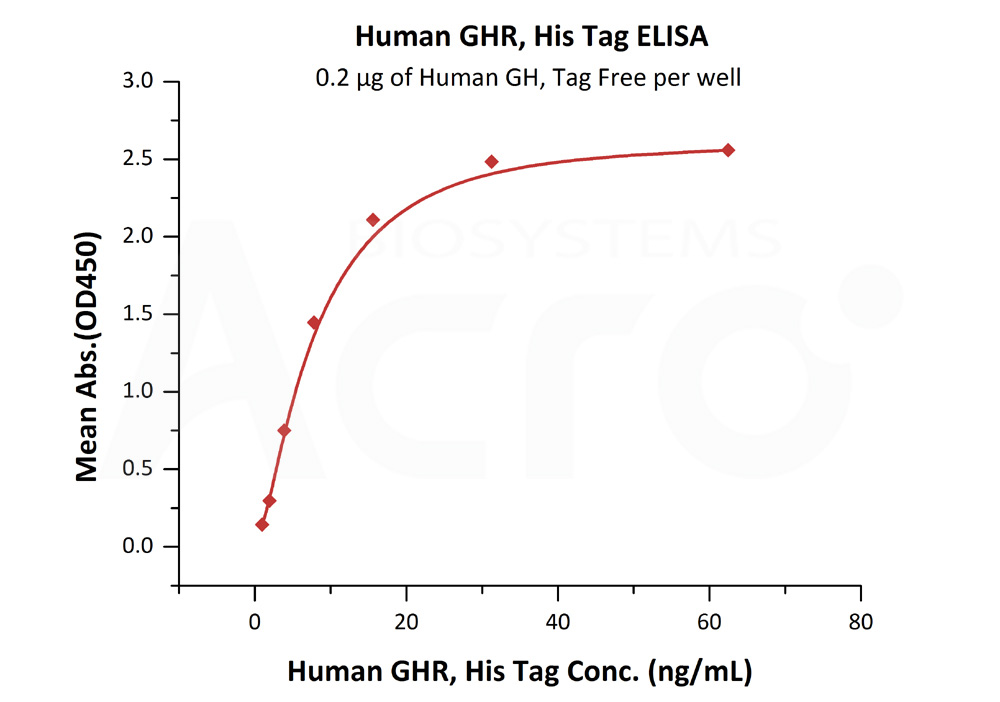 Human Growth Hormone R, His TagHuman Growth Hormone R, His Tag (Cat. No. GHR-H5222) ELISA bioactivity