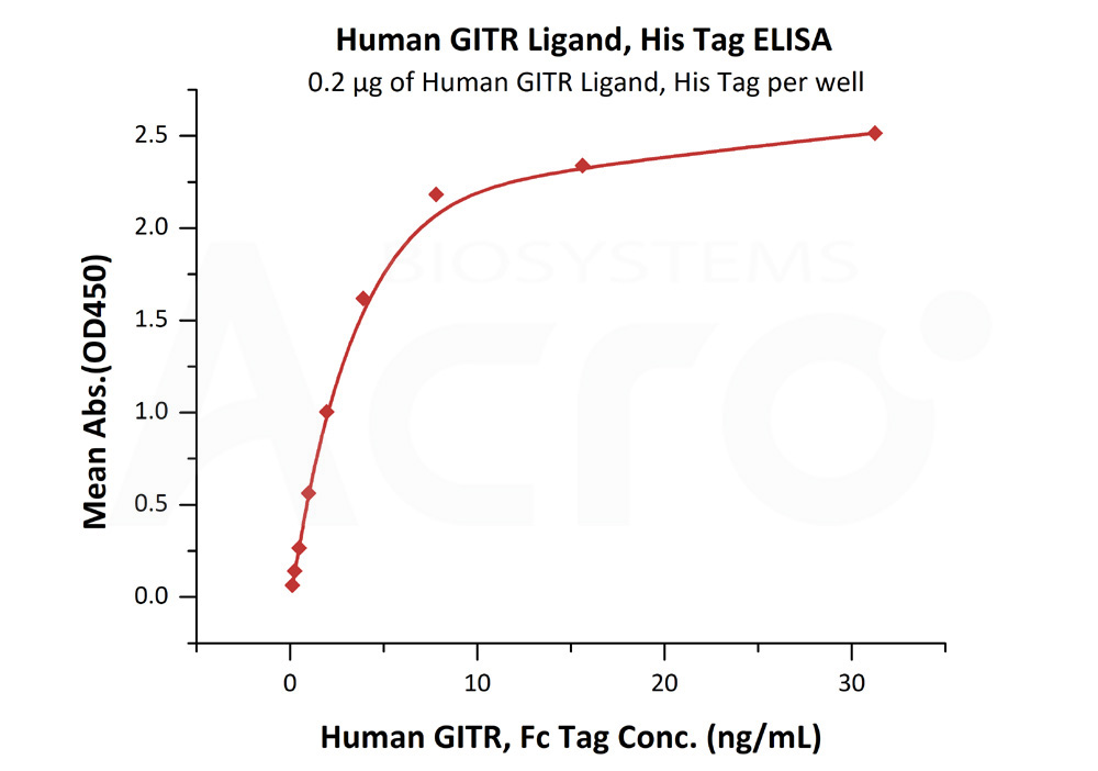 Human GITR Ligand, His TagHuman GITR Ligand, His Tag (Cat. No. GIL-H5249) ELISA bioactivity