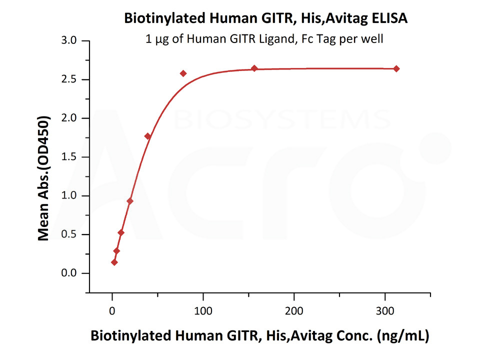 Biotinylated Human GITR, His,AvitagBiotinylated Human GITR, His,Avitag (Cat. No. GIR-H82E4) ELISA bioactivity