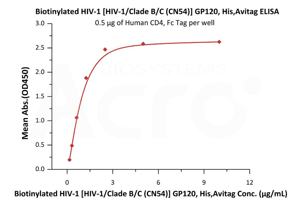 Biotinylated HIV-1 [HIV-1/Clade B/C (CN54)] GP120, His,AvitagBiotinylated HIV-1 [HIV-1/Clade B/C (CN54)] GP120, His,Avitag (Cat. No. GP0-V182E6) ELISA bioactivity