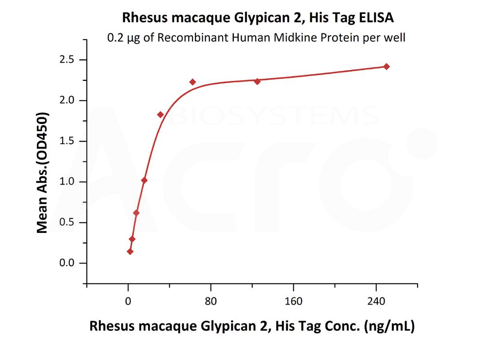 Rhesus macaque Glypican 2, His TagRhesus macaque Glypican 2, His Tag (Cat. No. GP2-R52H9) ELISA bioactivity
