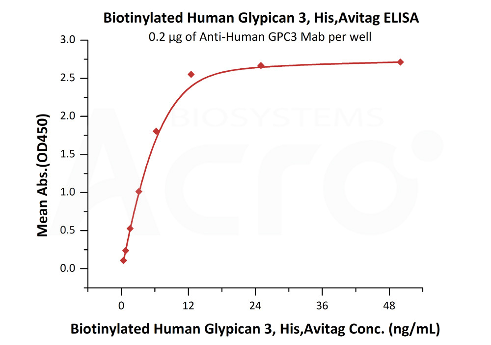 Biotinylated Human Glypican 3, His Tag, Avi TagBiotinylated Human Glypican 3, His Tag, Avi Tag (Cat. No. GP3-H82E5) ELISA bioactivity
