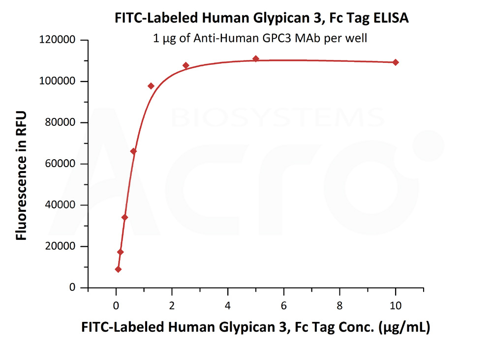 FITC-Labeled Human Glypican 3, Fc TagFITC-Labeled Human Glypican 3, Fc Tag (Cat. No. GP3-HF258) ELISA bioactivity