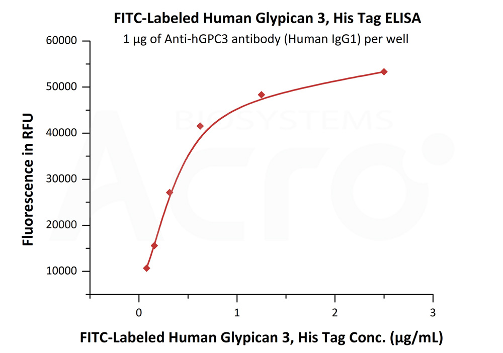 FITC-Labeled Human Glypican 3, His TagFITC-Labeled Human Glypican 3, His Tag (Cat. No. GP3-HF2H1) ELISA bioactivity