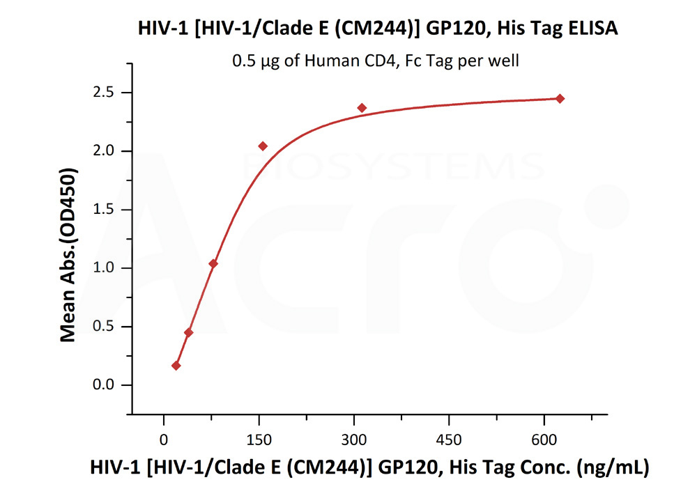 HIV-1 [HIV-1/Clade E (CM244)] GP120, His TagHIV-1 [HIV-1/Clade E (CM244)] GP120, His Tag (Cat. No. GP4-V15223) ELISA bioactivity